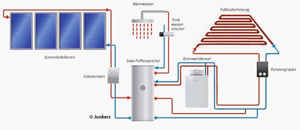 beschreibung-schema-solaranlage